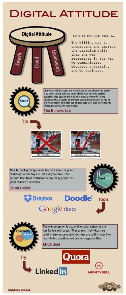 InfographicDigitalAttitude